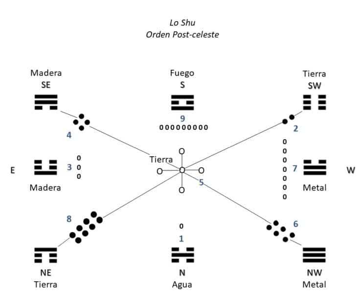 Trigrama, Lo Shu, El ki de las 9 estrellas, feng shui tradicional, astrologia china