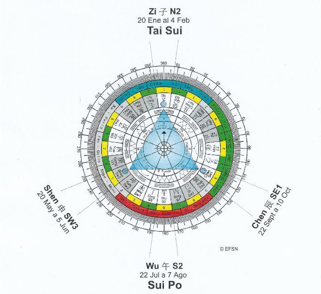 El Tai Sui 2020, El Sui Po 2020, Direcciones tai sui 2020, Direcciones Sui Po 2020,, Feng shui tradicional, estudios feng shui, astrología china, carta cuatro pilares, Ba zi, Naturaleza feng shui