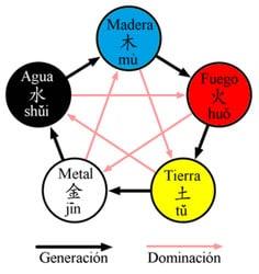 LAS ESTRELLAS VOLADORAS Y SU ENERGÍA, LOS CINCO ELEMENTOS, feng shui tradicional, los tres QI, estudios feng shui tradicional, no bagua
