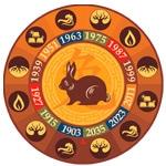 Conejo, Calculadora cuatro pilares, Ba Zi, carta astral china, horoscopo chino, feng shui, estudios de feng shui tradicional