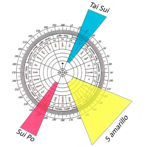El Tai Sui 2021, El Sui Po 2021, Direcciones tai sui 2021, Direcciones Sui Po 2021, Feng shui tradicional, estudios feng shui, astrología china, carta cuatro pilares, Ba zi, Naturaleza feng shui